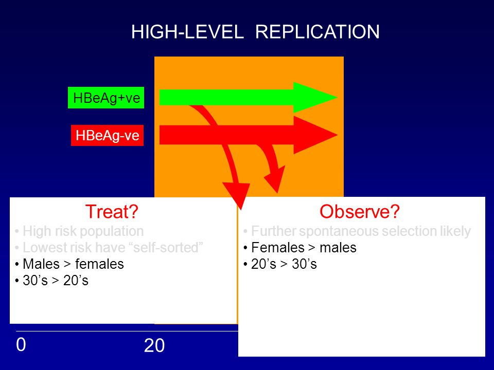 """0 20 40 50 Treat? High risk population Lowest risk have """"self-sorted"""" Males > females 30's > 20's Suppression prevents fibrosis Indefinite suppression"""