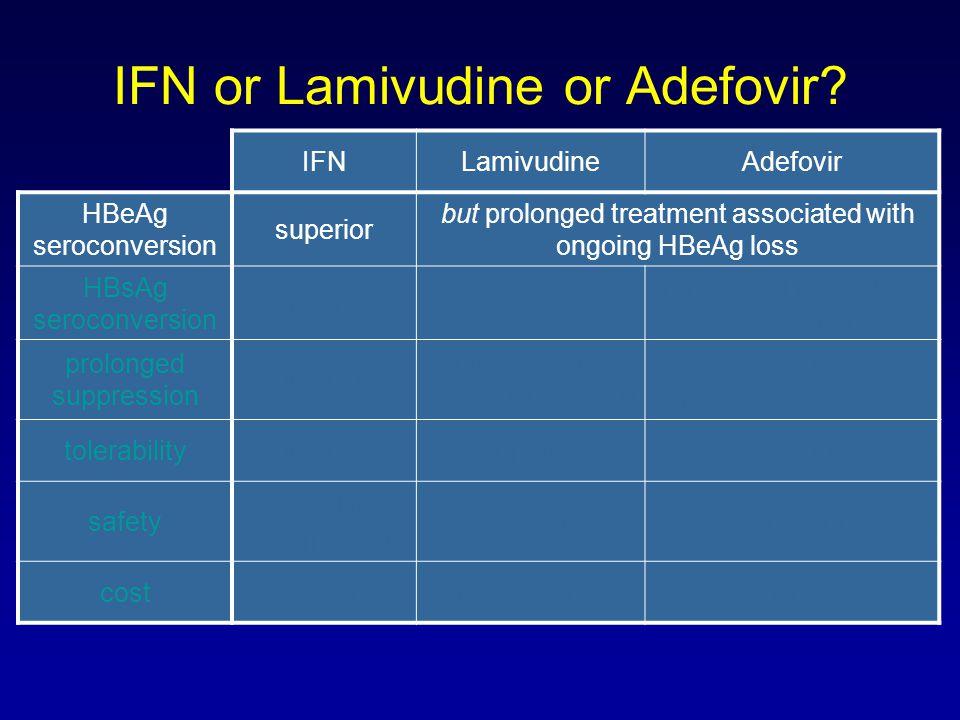 IFN or Lamivudine or Adefovir? IFNLamivudineAdefovir HBeAg seroconversion superior but prolonged treatment associated with ongoing HBeAg loss HBsAg se