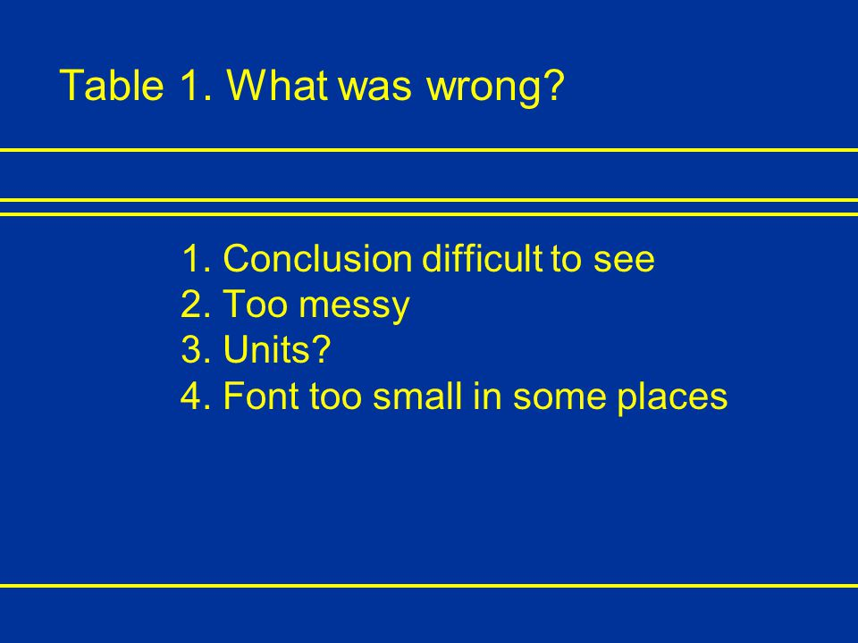 Table 1. What was wrong. 1. Conclusion difficult to see 2.
