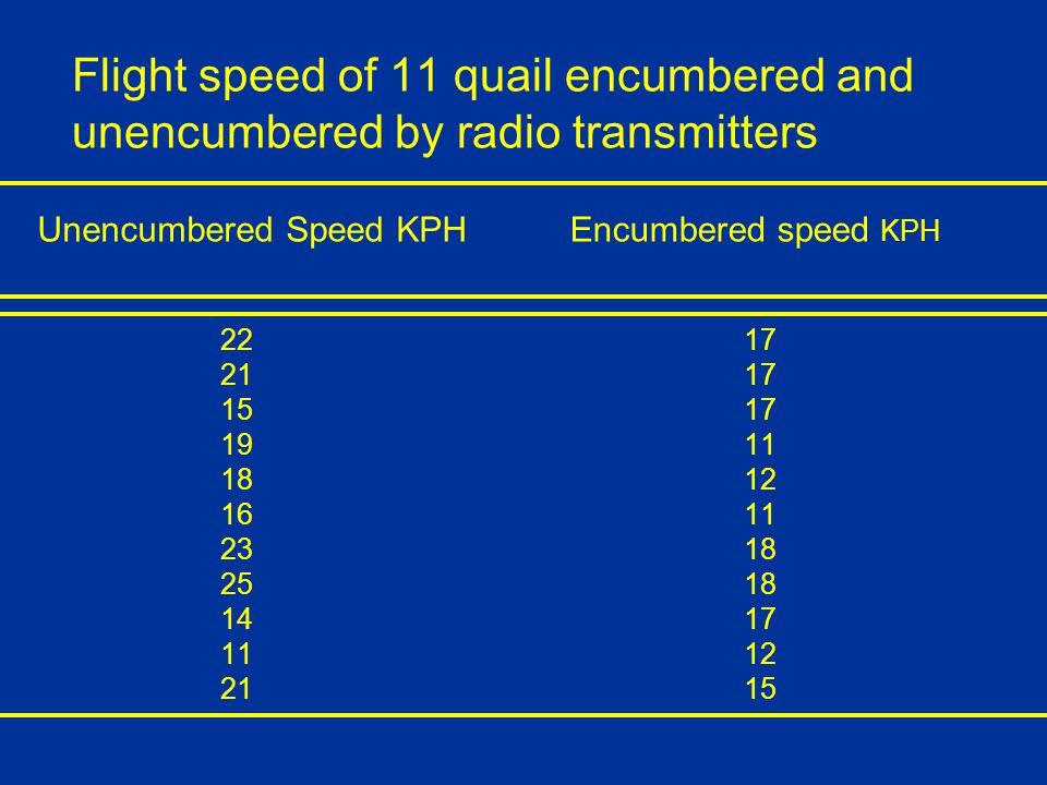 Flight speed of 11 quail encumbered and unencumbered by radio transmitters 22 17 21 17 15 17 19 11 18 12 16 11 23 18 25 18 14 17 11 12 21 15 Unencumbered Speed KPHEncumbered speed KPH
