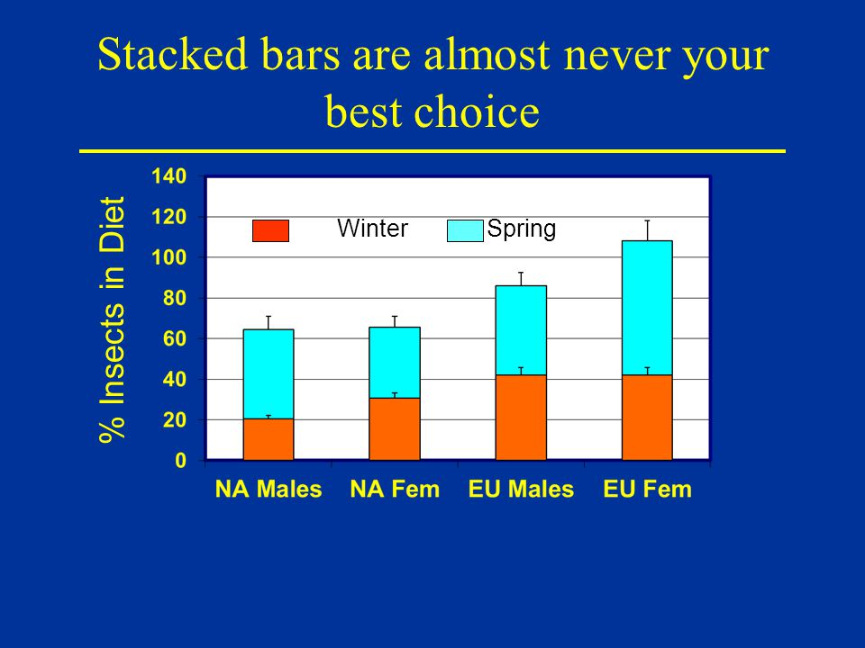 Stacked bars are almost never your best choice Winter Spring % Insects in Diet