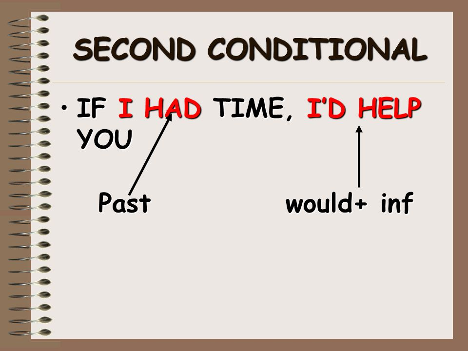 SECOND CONDITIONAL IF I HAD TIME, I'D HELP YOUIF I HAD TIME, I'D HELP YOU Pastwould+ inf