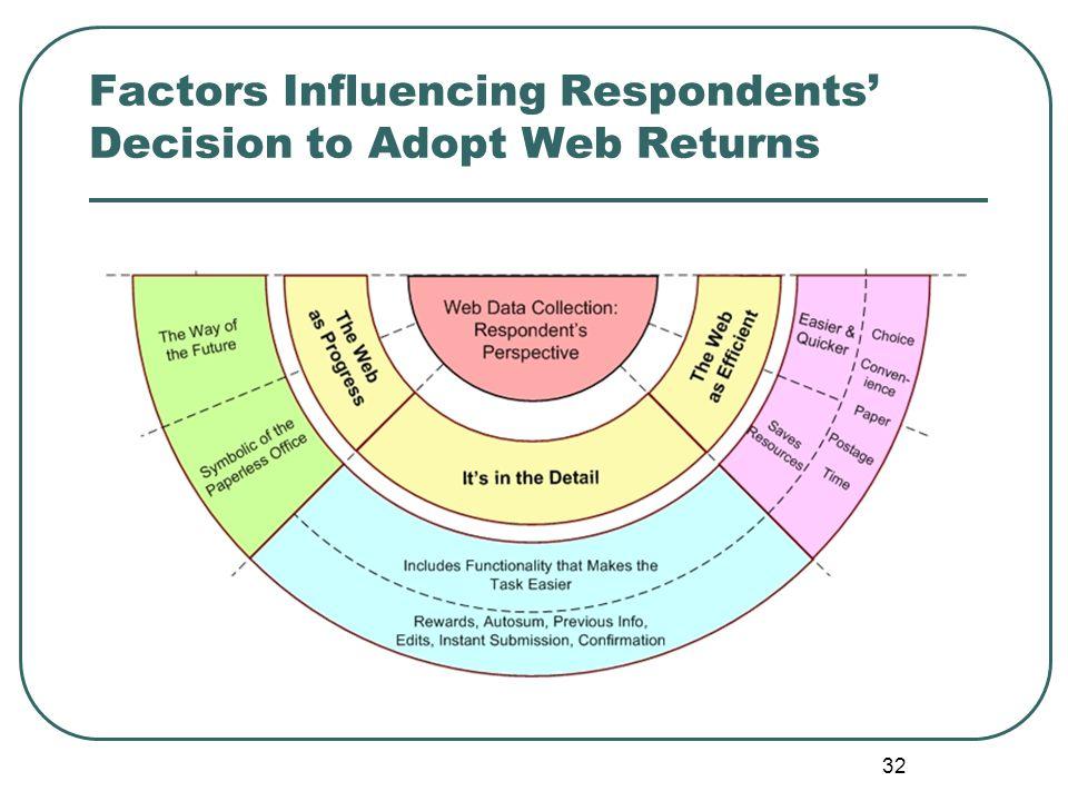 32 Factors Influencing Respondents' Decision to Adopt Web Returns