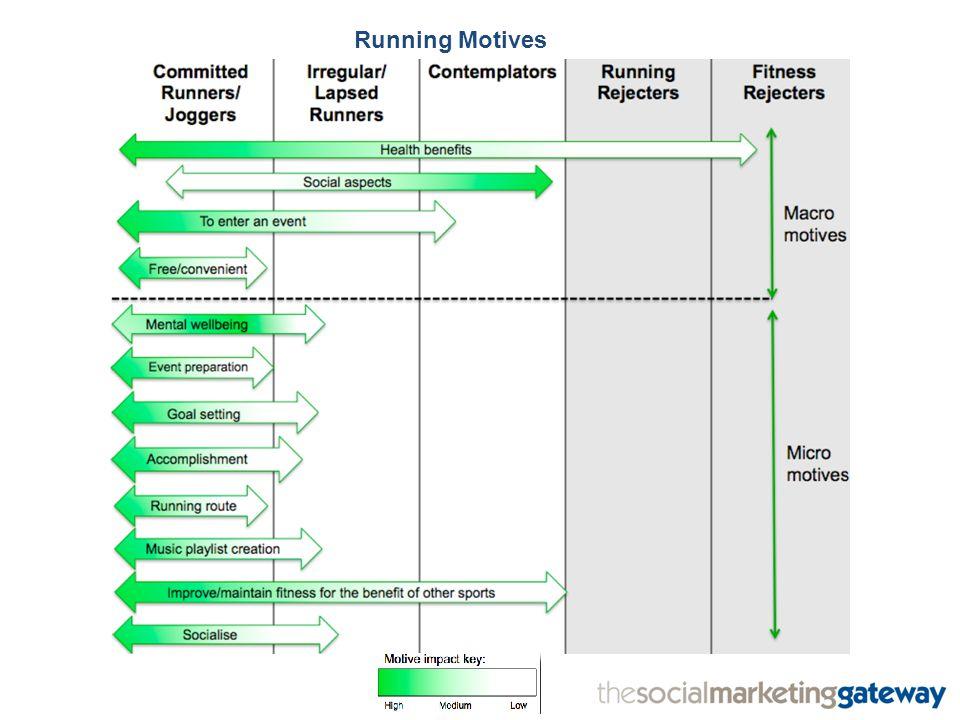 Running Motives