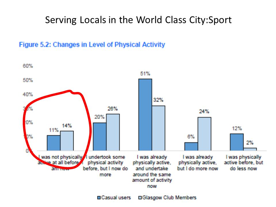 Serving Locals in the World Class City:Sport