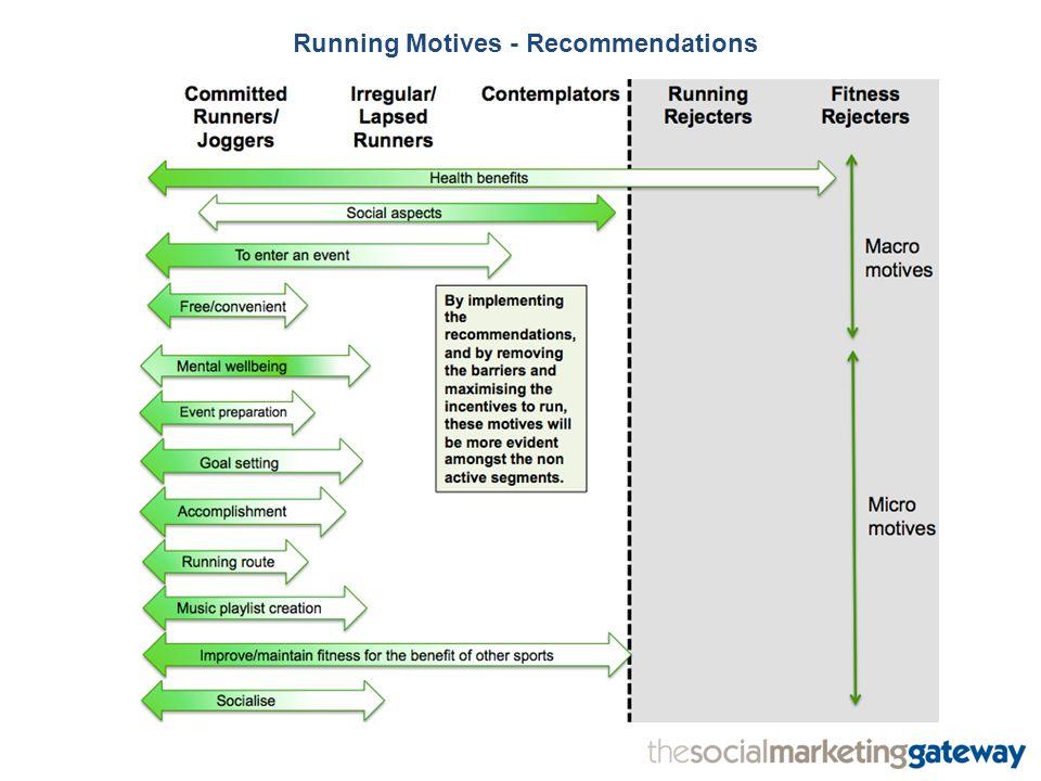 Running Motives - Recommendations