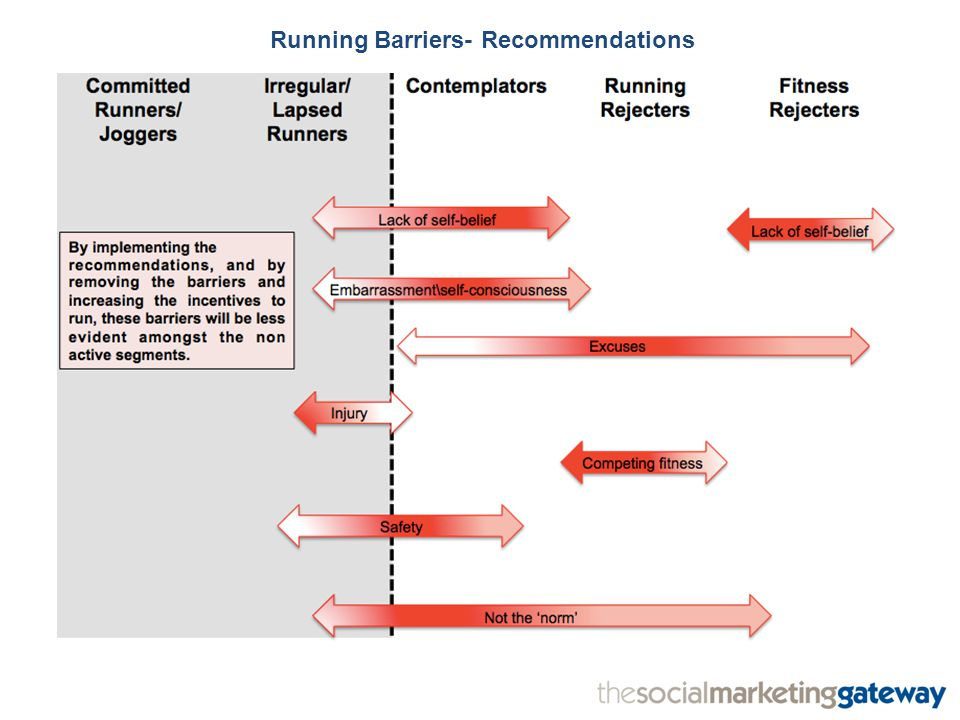 Running Barriers- Recommendations