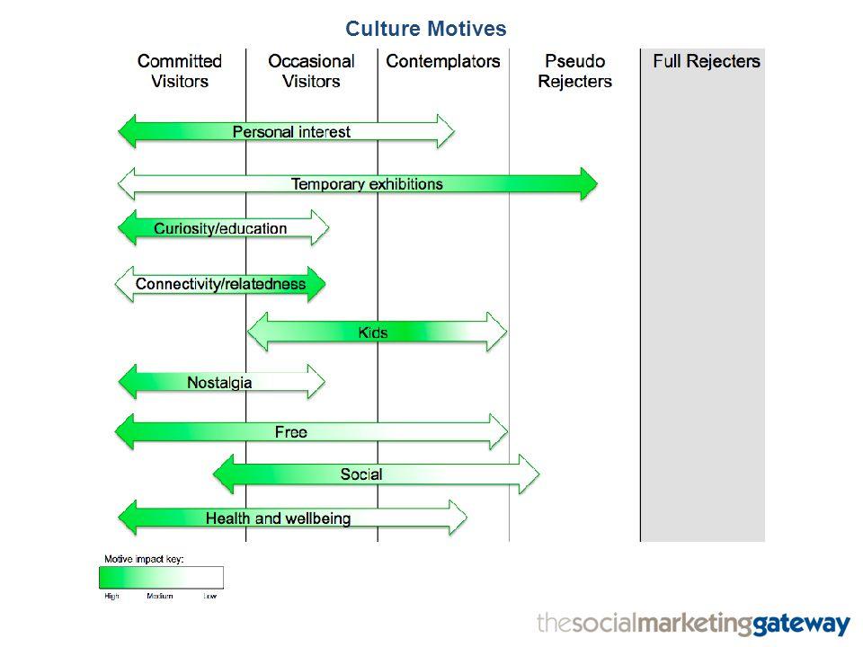 Culture Motives