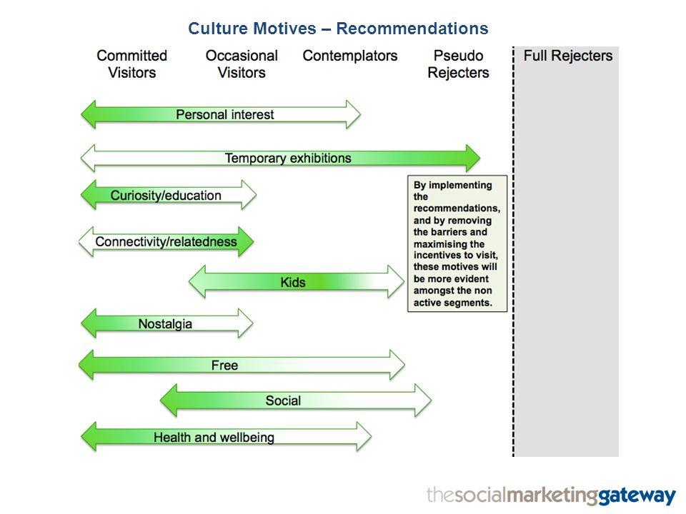 Culture Motives – Recommendations
