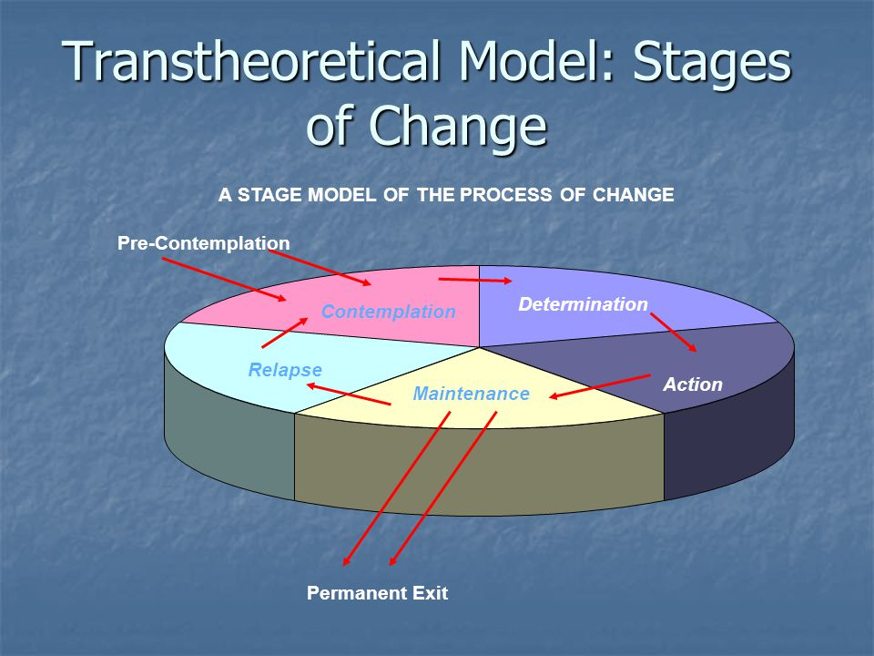 Transtheoretical Model: Stages of Change A STAGE MODEL OF THE PROCESS OF CHANGE Maintenance Relapse Contemplation Determination Action Pre-Contemplati