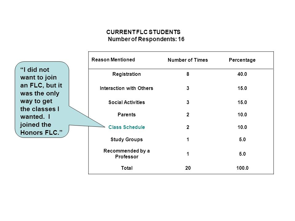 CURRENT FLC STUDENTS Number of Respondents: 16 Reason MentionedNumber of TimesPercentage Registration840.0 Interaction with Others315.0 Social Activities315.0 Parents210.0 Class Schedule210.0 Study Groups15.0 Recommended by a Professor 15.0 Total20100.0 I did not want to join an FLC, but it was the only way to get the classes I wanted.
