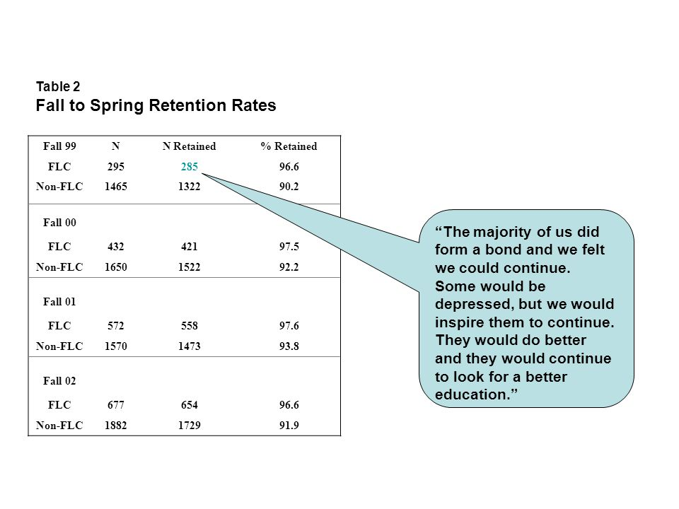 Table 2 Fall to Spring Retention Rates Fall 99NN Retained% Retained FLC29528596.6 Non-FLC1465132290.2 Fall 00 FLC43242197.5 Non-FLC1650152292.2 Fall 01 FLC57255897.6 Non-FLC1570147393.8 Fall 02 FLC67765496.6 Non-FLC1882172991.9 The majority of us did form a bond and we felt we could continue.