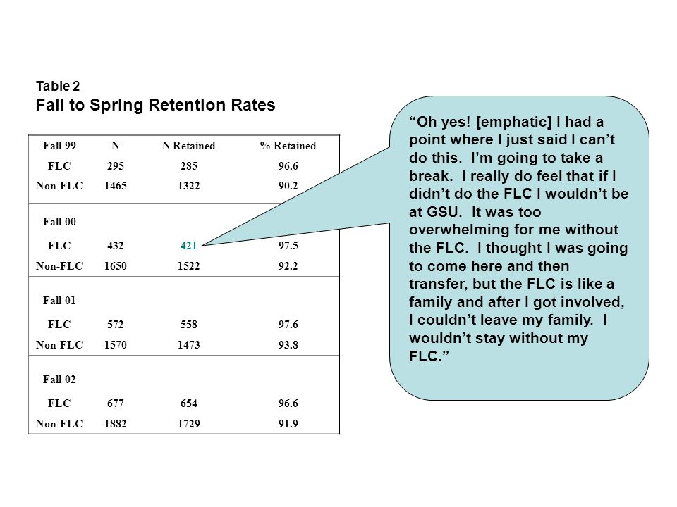 Table 2 Fall to Spring Retention Rates Fall 99NN Retained% Retained FLC29528596.6 Non-FLC1465132290.2 Fall 00 FLC43242197.5 Non-FLC1650152292.2 Fall 01 FLC57255897.6 Non-FLC1570147393.8 Fall 02 FLC67765496.6 Non-FLC1882172991.9 Oh yes.