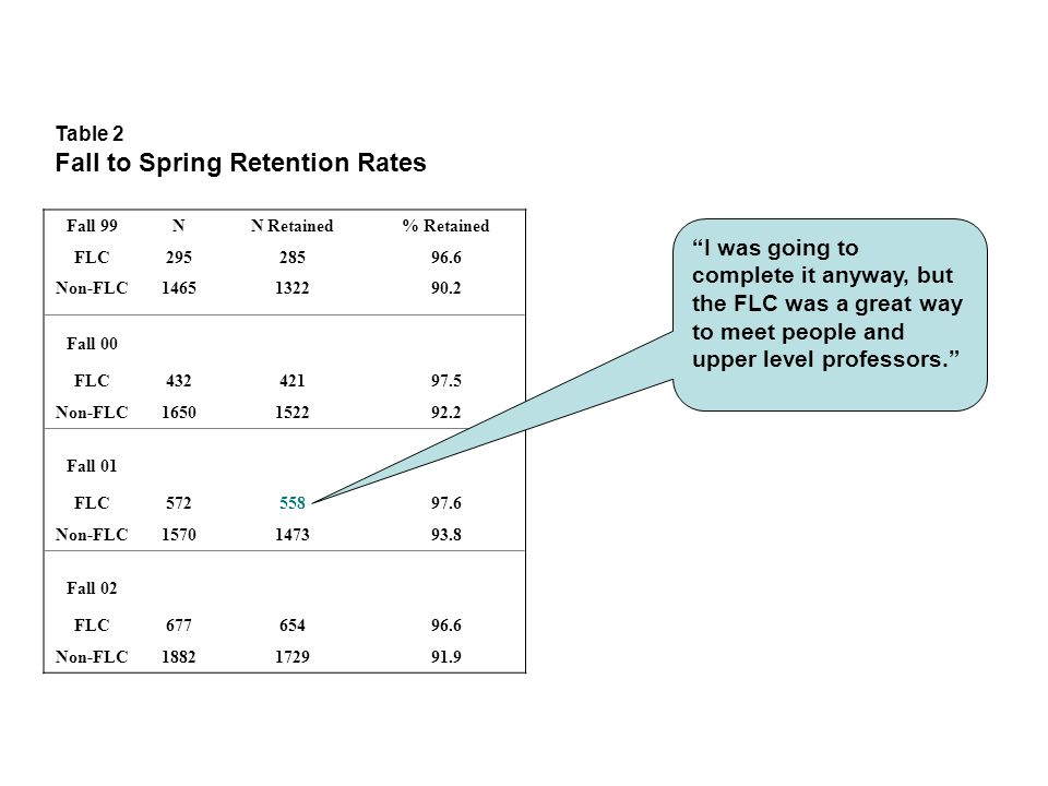 Table 2 Fall to Spring Retention Rates Fall 99NN Retained% Retained FLC29528596.6 Non-FLC1465132290.2 Fall 00 FLC43242197.5 Non-FLC1650152292.2 Fall 01 FLC57255897.6 Non-FLC1570147393.8 Fall 02 FLC67765496.6 Non-FLC1882172991.9 I was going to complete it anyway, but the FLC was a great way to meet people and upper level professors.
