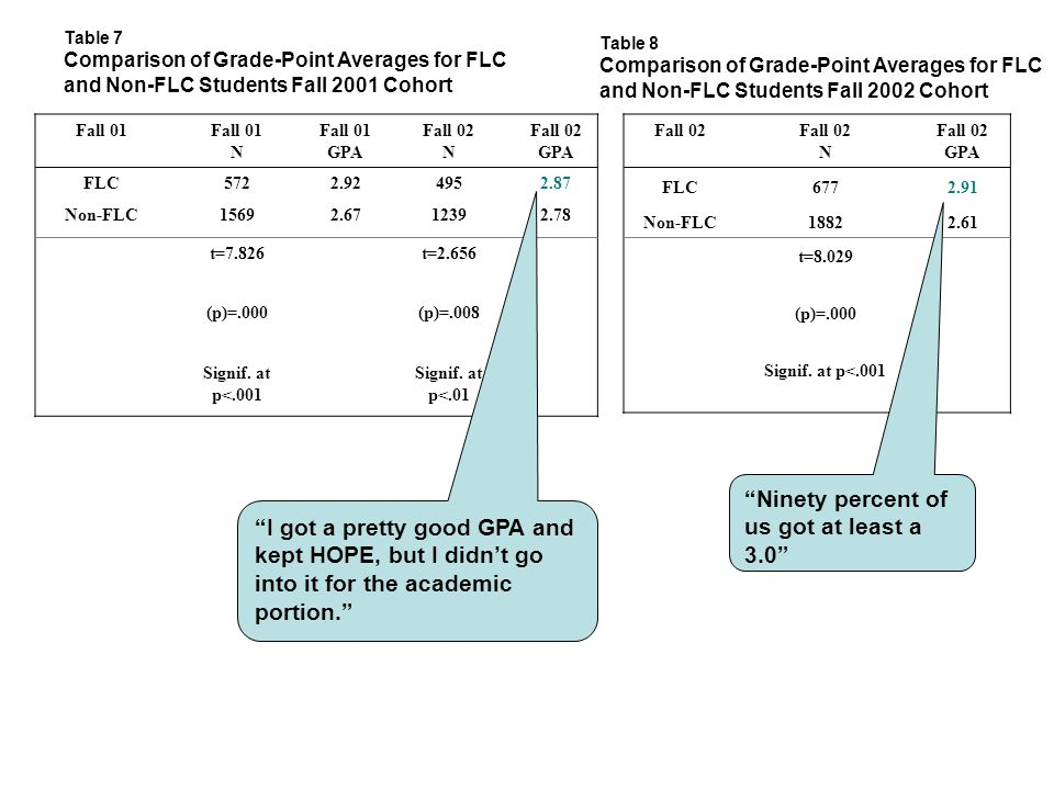 Table 7 Comparison of Grade-Point Averages for FLC and Non-FLC Students Fall 2001 Cohort Fall 01 N Fall 01 GPA Fall 02 N Fall 02 GPA FLC5722.924952.87 Non-FLC15692.6712392.78 t=7.826t=2.656 (p)=.000(p)=.008 Signif.