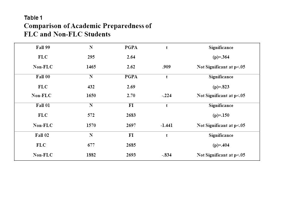 Table 1 Comparison of Academic Preparedness of FLC and Non-FLC Students Fall 99NPGPAtSignificance FLC2952.64(p)=.364 Non-FLC14652.62.909Not Significant at p<.05 Fall 00NPGPAtSignificance FLC4322.69(p)=.823 Non-FLC16502.70-.224Not Significant at p<.05 Fall 01NFItSignificance FLC5722683(p)=.150 Non-FLC15702697-1.441Not Significant at p<.05 Fall 02NFItSignificance FLC6772685(p)=.404 Non-FLC18822693-.834Not Significant at p<.05