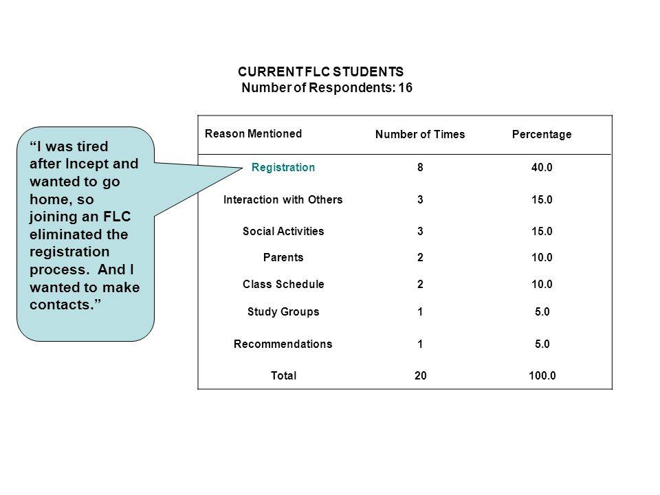 CURRENT FLC STUDENTS Number of Respondents: 16 Reason MentionedNumber of TimesPercentage Registration840.0 Interaction with Others315.0 Social Activit