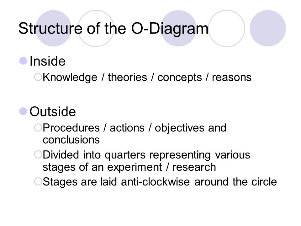 Structure of the O-Diagram Inside  Knowledge / theories / concepts / reasons Outside  Procedures / actions / objectives and conclusions  Divided into quarters representing various stages of an experiment / research  Stages are laid anti-clockwise around the circle