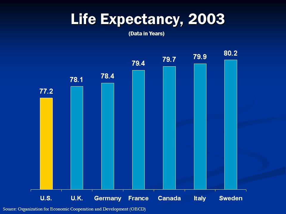 Life Expectancy, 2003 (Data in Years) Source: Organization for Economic Cooperation and Development (OECD)