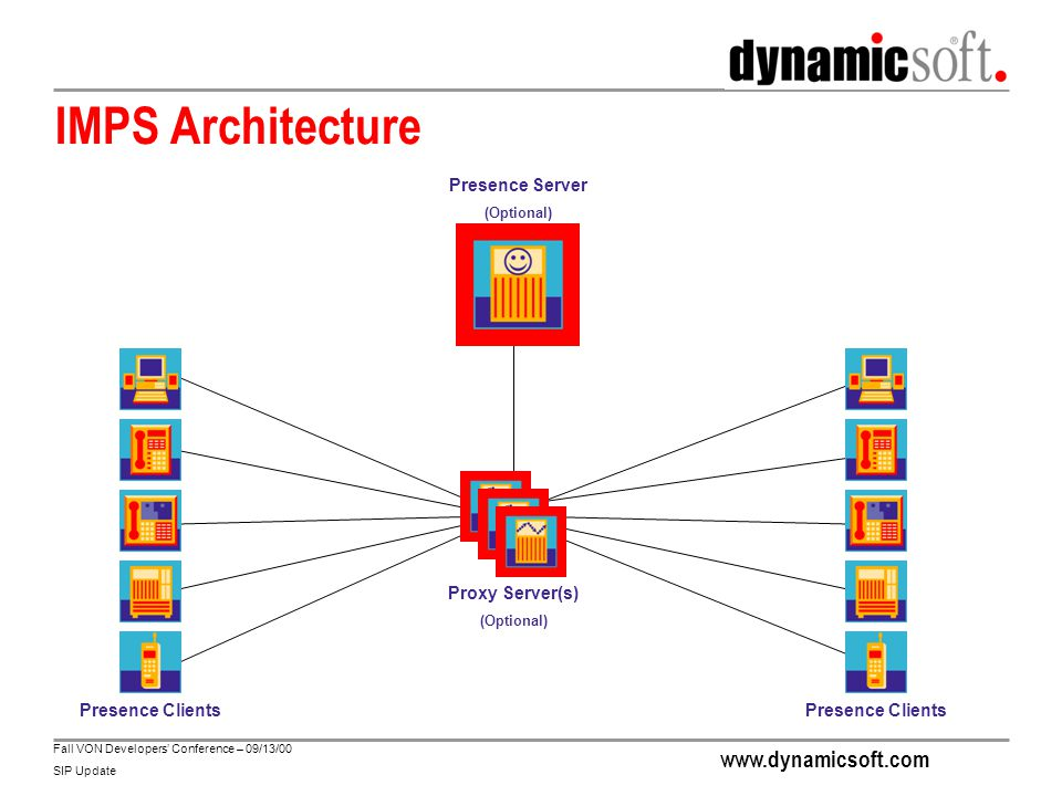 www.dynamicsoft.com Fall VON Developers' Conference – 09/13/00 SIP Update Next-Generation Services can be Deployed Using dynamicsoft Products dynamicsoft SIP User Agent The engine of next generation communication appliances and clients dynamicsoft SIP Proxy Server The intelligent router of next generation communication messages dynamicsoft SIP Location Server Makes users known to the network and each other dynamicsoft Application Server The heart of next generation service creation and deployment