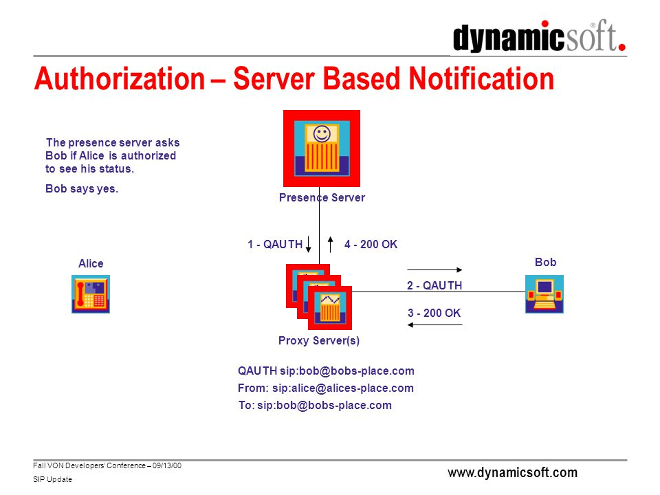 www.dynamicsoft.com Fall VON Developers' Conference – 09/13/00 SIP Update Notification – Server Based Notification Presence Server Proxy Server(s) Alice Bob NOTIFY sip:alice@alices-place.com From: sip:bob@dynamicsoft.com To: sip:alice@alices-place.com ----- Contact: sip:bob@bob-place.com;method=MESSAGE;description=open I'm online 2 - NOTIFY 3 - 200 OK 4 - 200 OK1 - NOTIFY The presence server notifies Alice of Bob's status