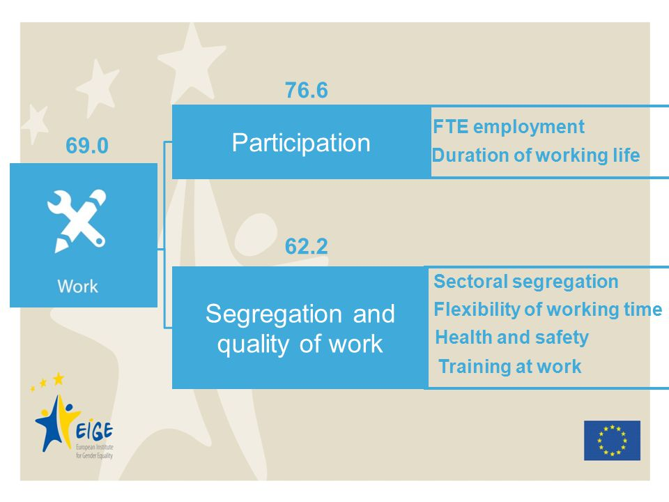 Participation Segregation and quality of work 69.0 76.6 62.2 FTE employment Duration of working life Sectoral segregation Flexibility of working time Health and safety Training at work