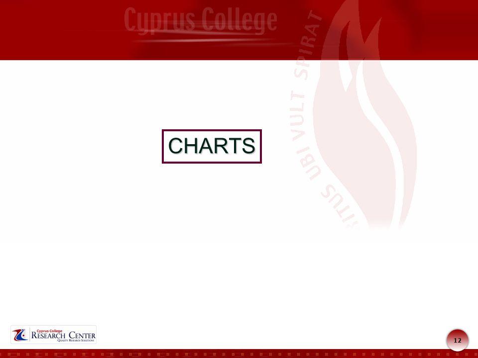 12 CHARTS