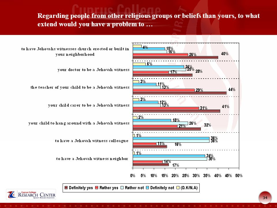 34 Regarding people from other religious groups or beliefs than yours, to what extend would you have a problem to …