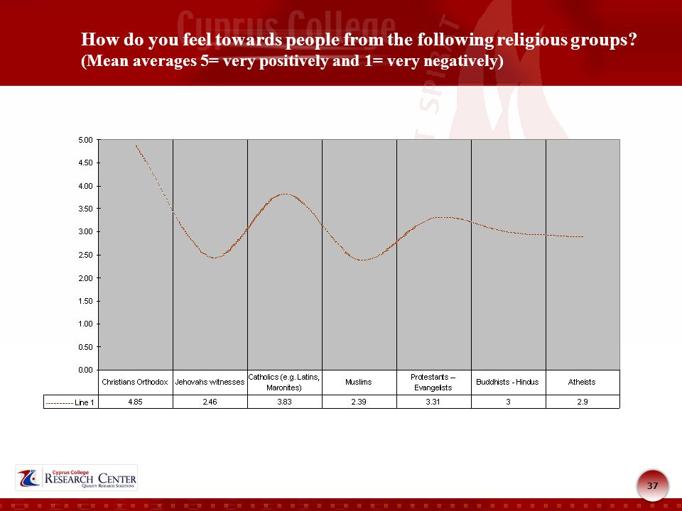 37 How do you feel towards people from the following religious groups.