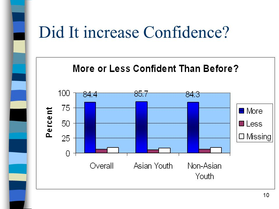 10 Did It increase Confidence?