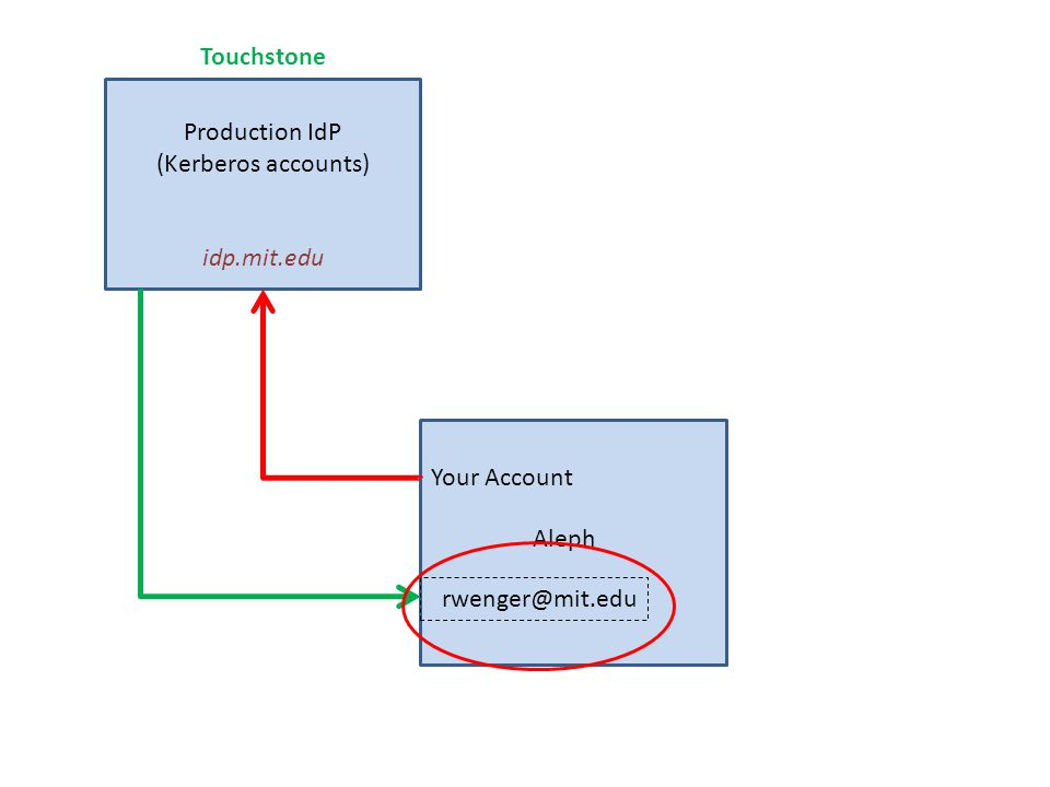 Production IdP (Kerberos accounts) idp.mit.edu Aleph Touchstone rwenger@mit.edu Your Account