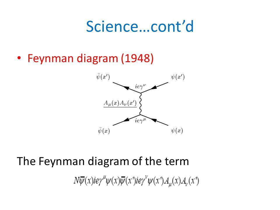 Science…cont'd Feynman diagram (1948) The Feynman diagram of the term