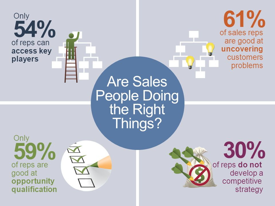 of reps can access key players 54% Only of reps do not develop a competitive strategy 30% of sales reps are good at uncovering customers problems 61% Are Sales People Doing the Right Things.