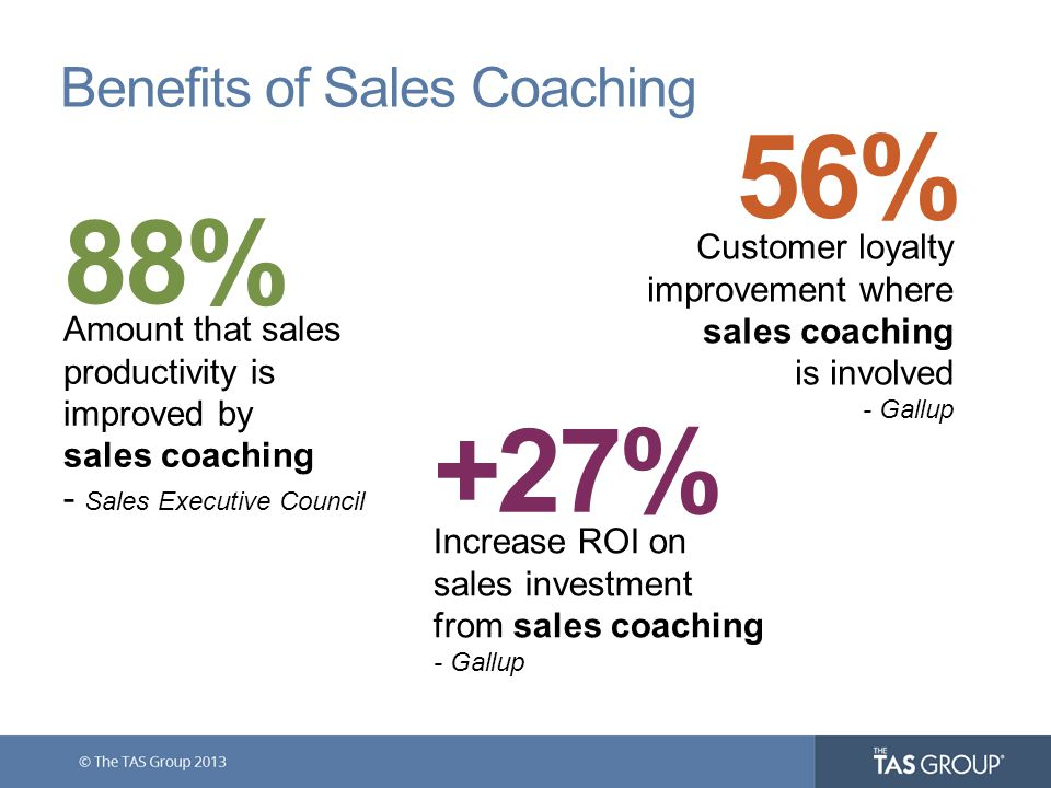 88% +27% 56% Amount that sales productivity is improved by sales coaching - Sales Executive Council Increase ROI on sales investment from sales coaching - Gallup Customer loyalty improvement where sales coaching is involved - Gallup Benefits of Sales Coaching
