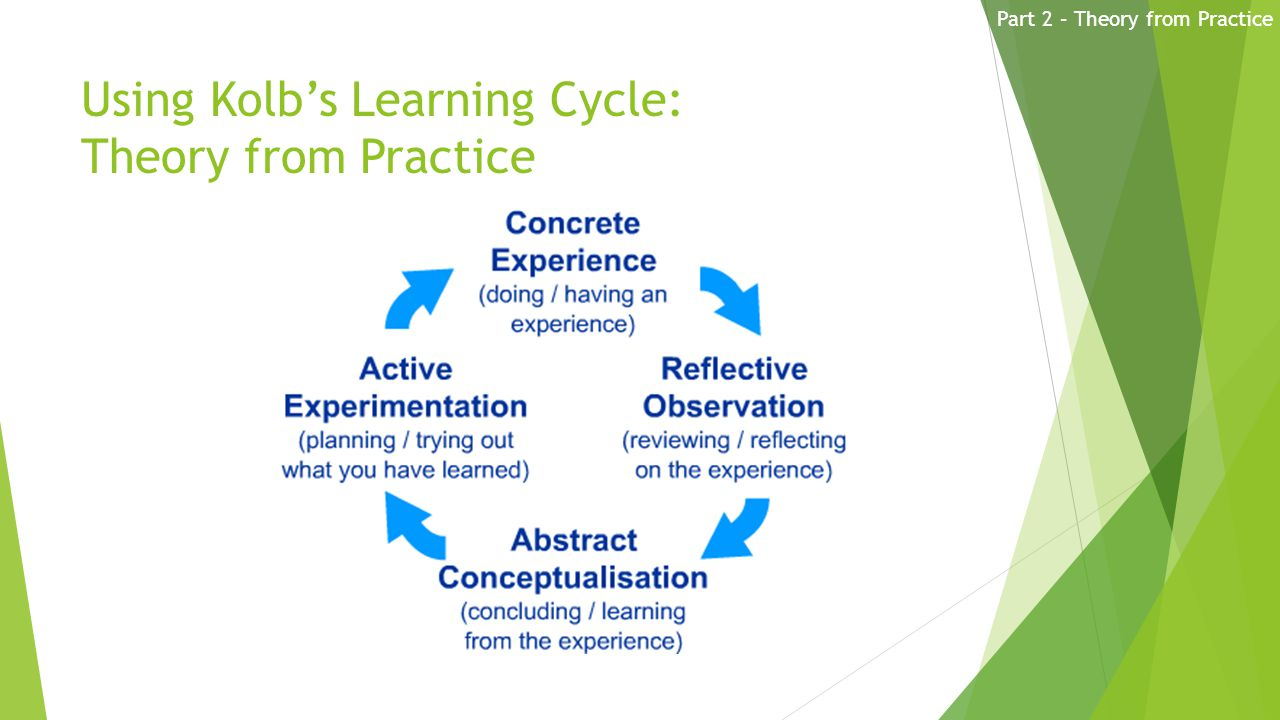 Using Kolb's Learning Cycle: Theory from Practice Part 2 – Theory from Practice