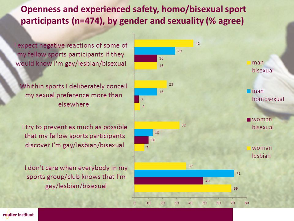 Openness and experienced safety, homo/bisexual sport participants (n=474), by gender and sexuality (% agree)
