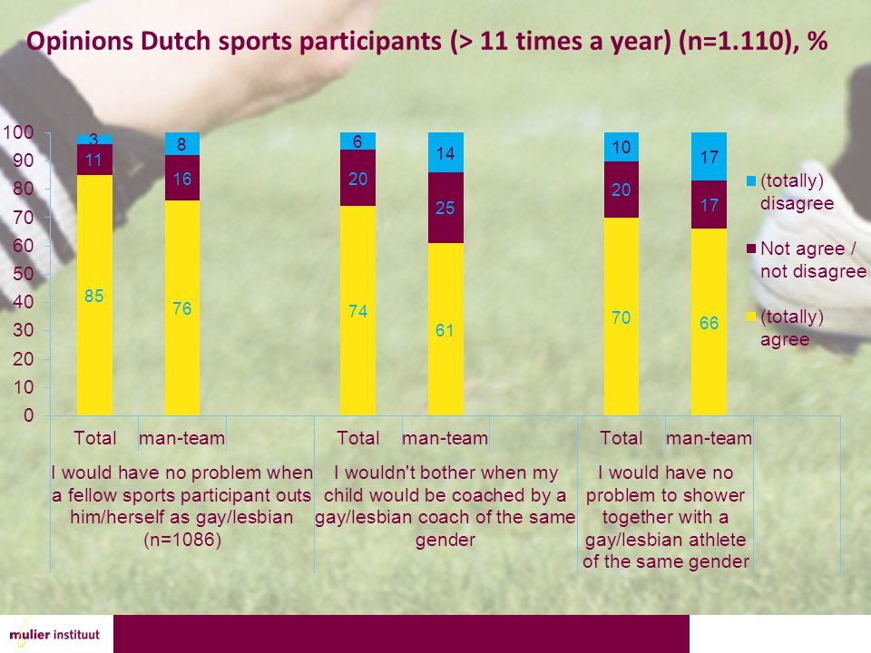 Opinions Dutch sports participants (> 11 times a year) (n=1.110), %