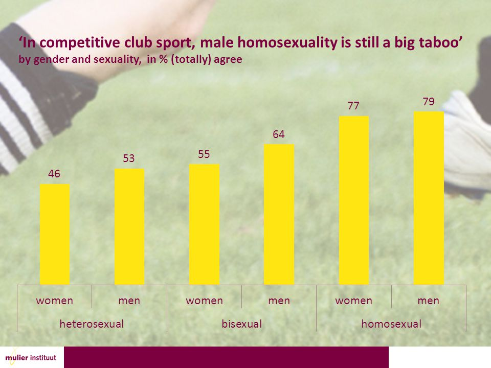 'In competitive club sport, male homosexuality is still a big taboo' by gender and sexuality, in % (totally) agree