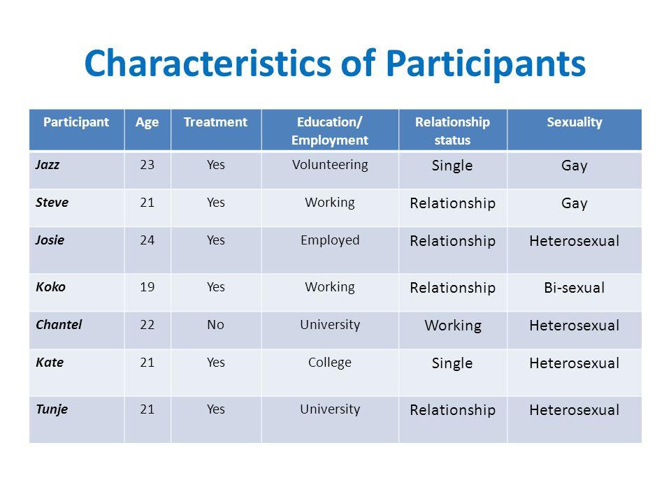 Characteristics of Participants ParticipantAgeTreatmentEducation/ Employment Relationship status Sexuality Jazz23YesVolunteering SingleGay Steve21YesWorking RelationshipGay Josie24YesEmployed RelationshipHeterosexual Koko19YesWorking RelationshipBi-sexual Chantel22NoUniversity WorkingHeterosexual Kate21YesCollege SingleHeterosexual Tunje21YesUniversity RelationshipHeterosexual