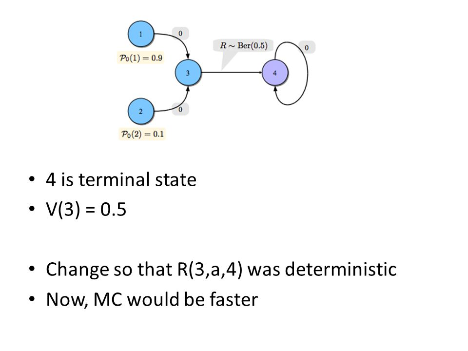 4 is terminal state V(3) = 0.5 Change so that R(3,a,4) was deterministic Now, MC would be faster