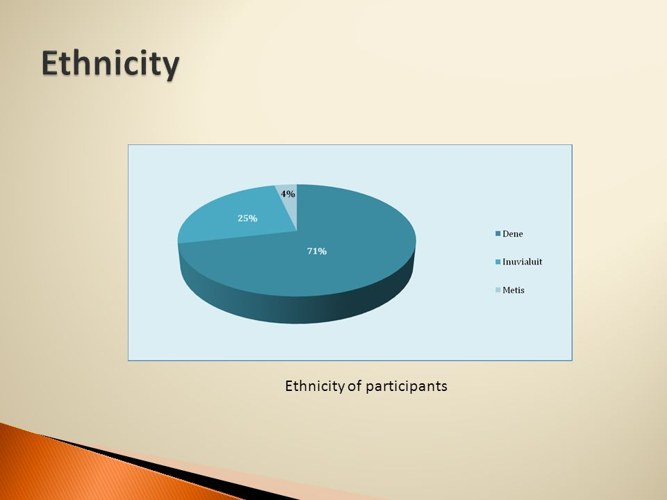 Ethnicity of participants
