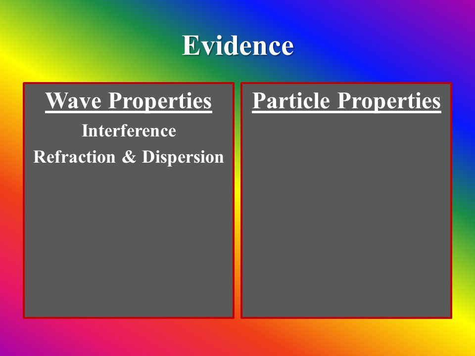 Refraction & Dispersion of Light When light enters glass it bends.