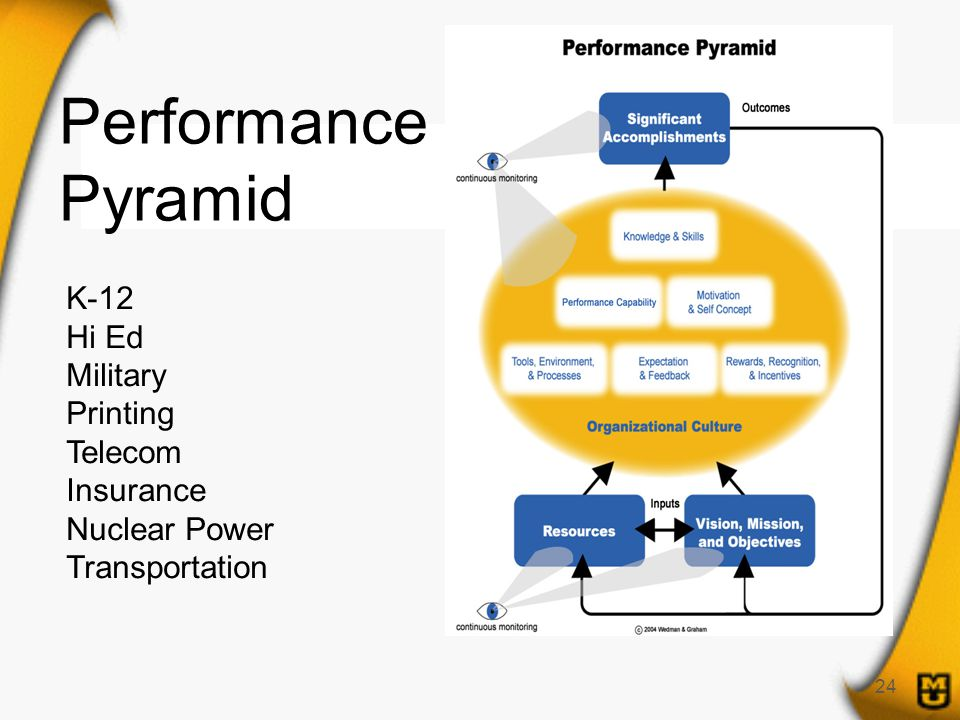 24 Performance Pyramid K-12 Hi Ed Military Printing Telecom Insurance Nuclear Power Transportation