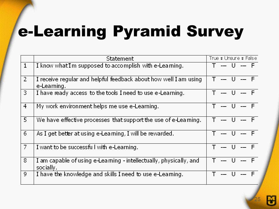 25 e-Learning Pyramid Survey