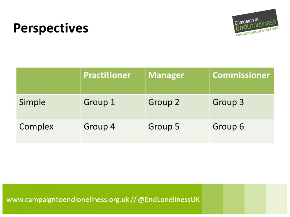 www.campaigntoendloneliness.org.uk // @EndLonelinessUK Perspectives PractitionerManagerCommissioner SimpleGroup 1Group 2Group 3 ComplexGroup 4Group 5Group 6