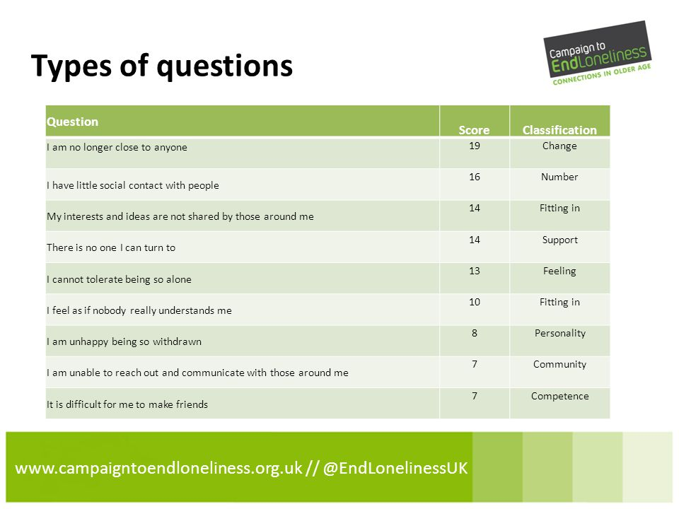 www.campaigntoendloneliness.org.uk // @EndLonelinessUK Types of questions Question ScoreClassification I am no longer close to anyone 19Change I have little social contact with people 16Number My interests and ideas are not shared by those around me 14Fitting in There is no one I can turn to 14Support I cannot tolerate being so alone 13Feeling I feel as if nobody really understands me 10Fitting in I am unhappy being so withdrawn 8Personality I am unable to reach out and communicate with those around me 7Community It is difficult for me to make friends 7Competence