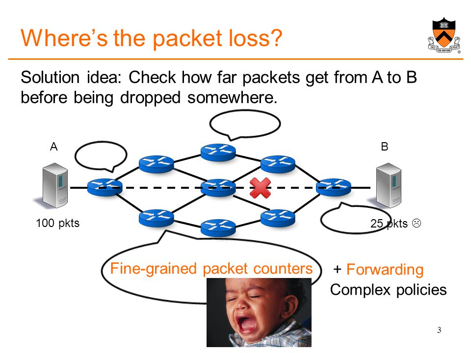 AB Solution idea: Check how far packets get from A to B before being dropped somewhere.