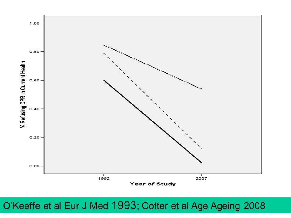 O'Keeffe et al Eur J Med 1993 ; Cotter et al Age Ageing 2008