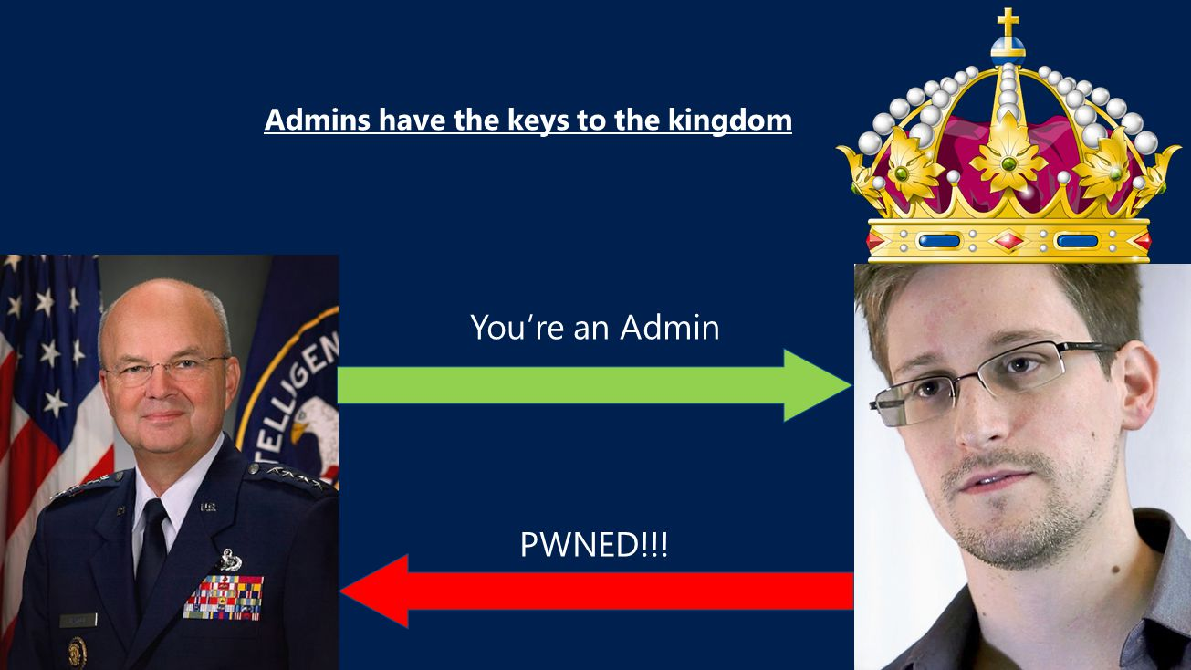 You're an Admin PWNED!!! Admins have the keys to the kingdom