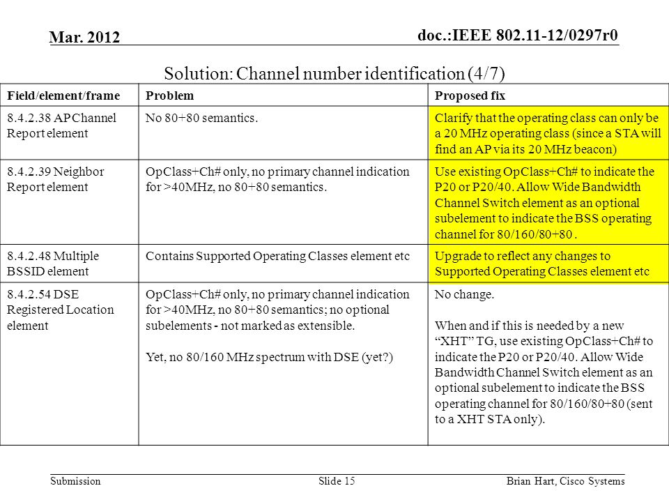doc.:IEEE 802.11-12/0297r0 Submission Mar. 2012 Solution: Channel number identification (4/7) Slide 15 Field/element/frameProblemProposed fix 8.4.2.38